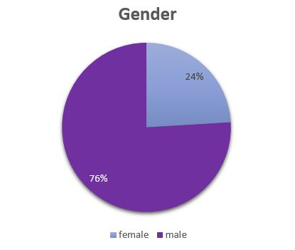 gender-graph-mollier-site